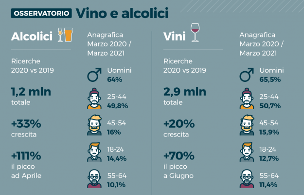 Wine, interest in digital continues to grow.  More and more used also by the less young