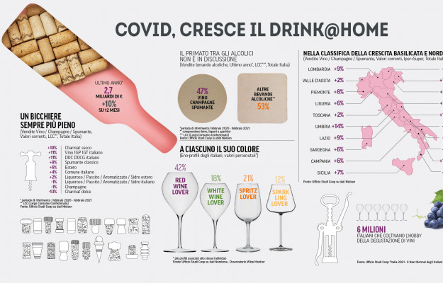The spending of Italians in a year of Covid, in Nielsen data, analyzed by Coop